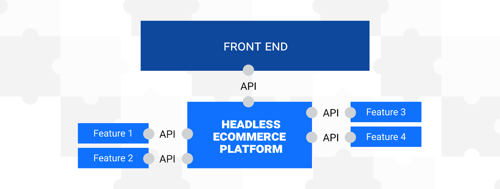 Complex structure of headless ecommerce system connected to features and front end through API