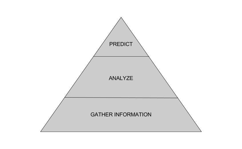 Information Pyramid.jpg