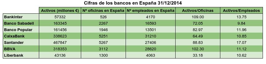 Bancos en España.png