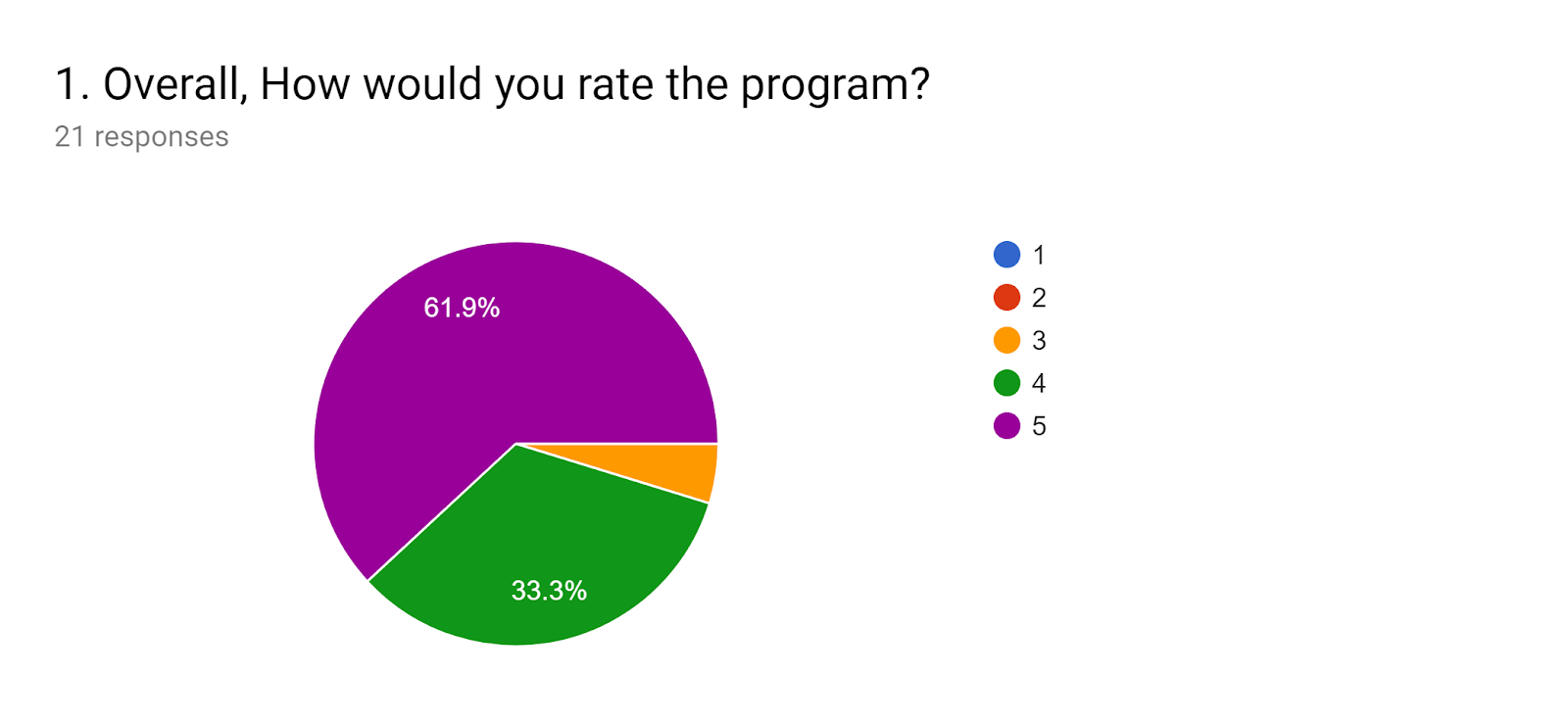 Forms response chart. Question title: 1. Overall, How would you rate the program?. Number of responses: 21 responses.