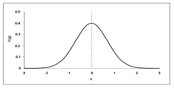 "Image result for z score distribution curve"""