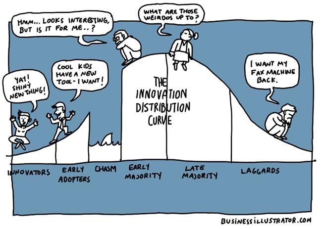 technology adoption life cycle chasm