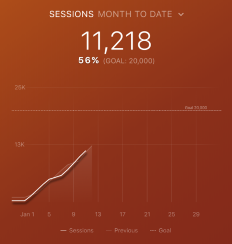 Top Google Analytics Metrics: Sessions