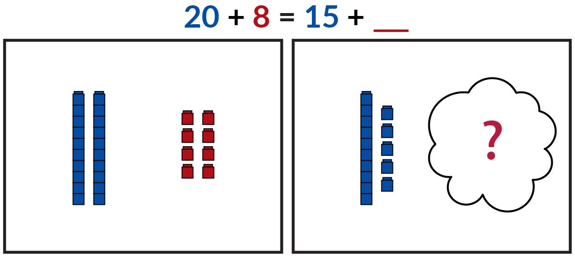 La imagen de la izquierda muestra 2 trenes de 10 cubos Unifix azules y 8 cubos rojos individuales. El dibujo de la derecha muestra 1 tren de 10 cubos Unifix azules y 5 cubos individuales. Una nube cubre un número desconocido de cubos rojos. 20 azul + 8 rojo= 15 azul + número desconocido rojo.