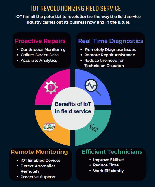 benefits of IoT in dispatch software: Tookan