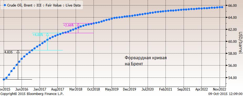 S&P 500 +0.9%, и это максимальное закрытие с 20 августа - времени, когда фондовые рынки резко упали на новостях об продолжении обвала акций в Китае  и слабости экономики
