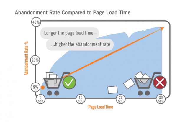 tỷ lệ bỏ qua thời gian tải trang