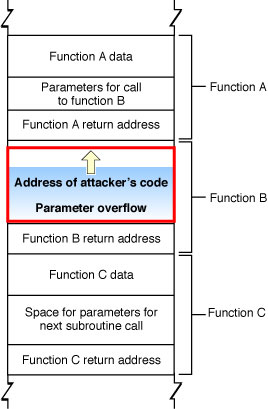 Stack after malicious buffer overflow