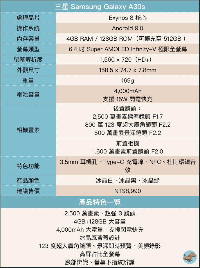 九千以下的手機選什麼?三星 Samsung Galaxy A30s 平價同時擁有旗艦規格! 駁二一日遊~ - 2