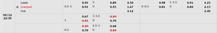 Tỷ lệ kèo Leeds United vs Liverpool theo nhà cái W88