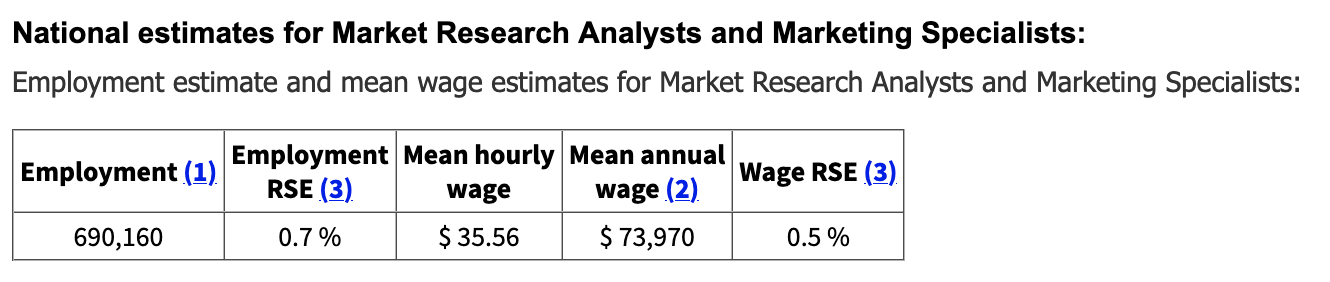 National estimates by market research analysts