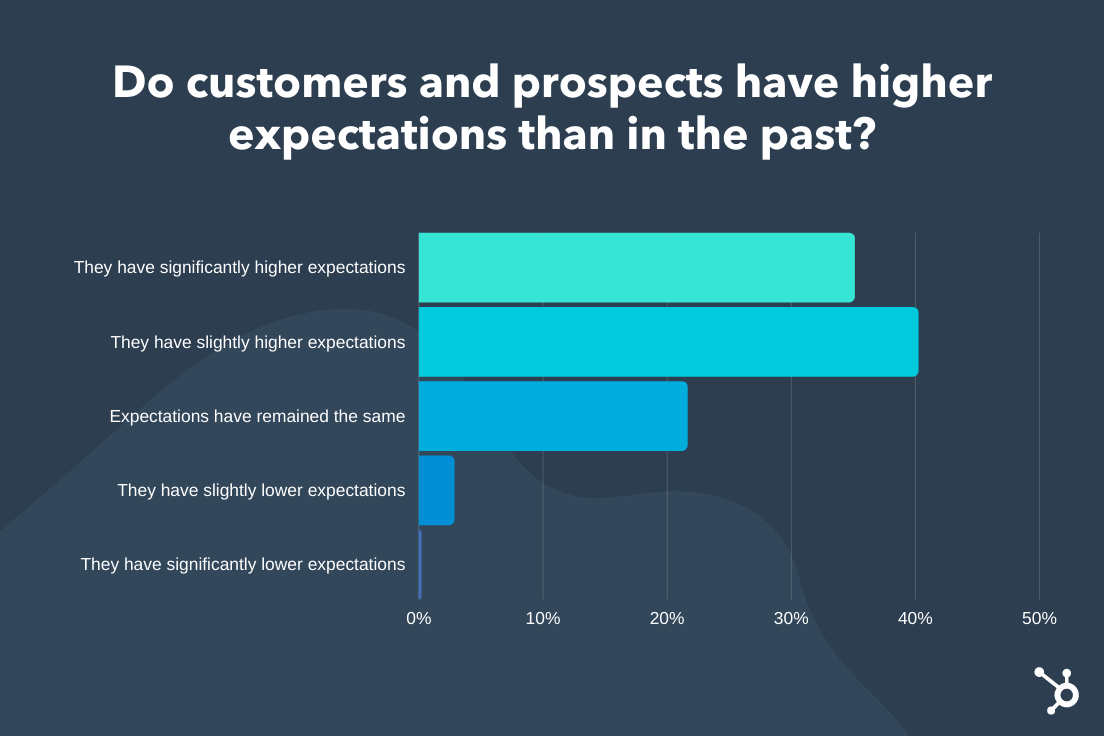 expectations of customers and prospects