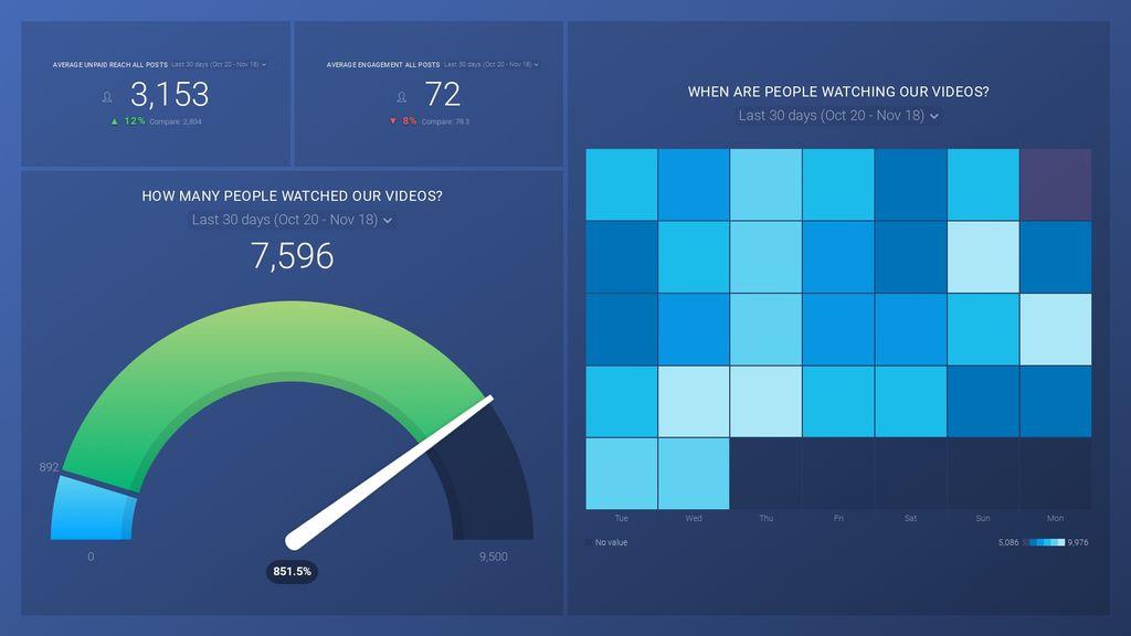 Facebook Essentials – Measuring Page Video dashboard