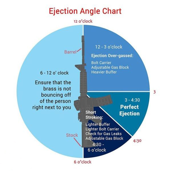 ar-15 ar-10 casing ejection angle chart