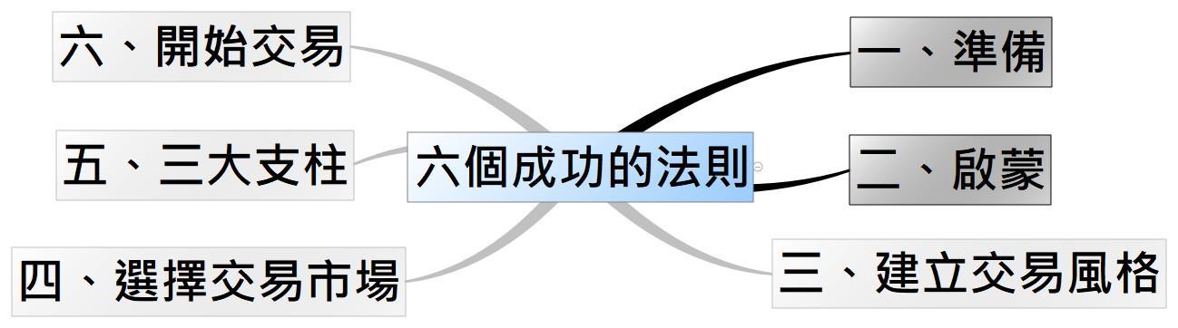 C:\Users\EGO\AppData\Local\Microsoft\Windows\INetCache\Content.Word\六個成功的法則啟蒙.jpg