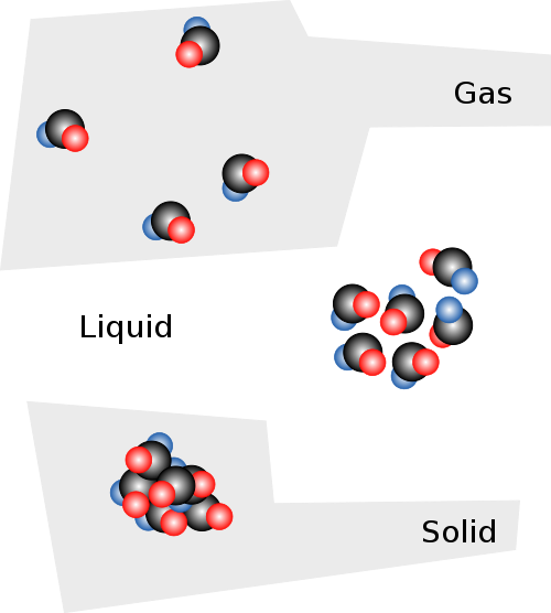 File:Solid liquid gas.svg - Wikimedia Commons