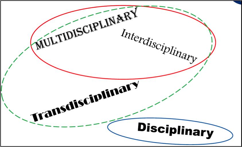 Circles indicating interdisciplinary research