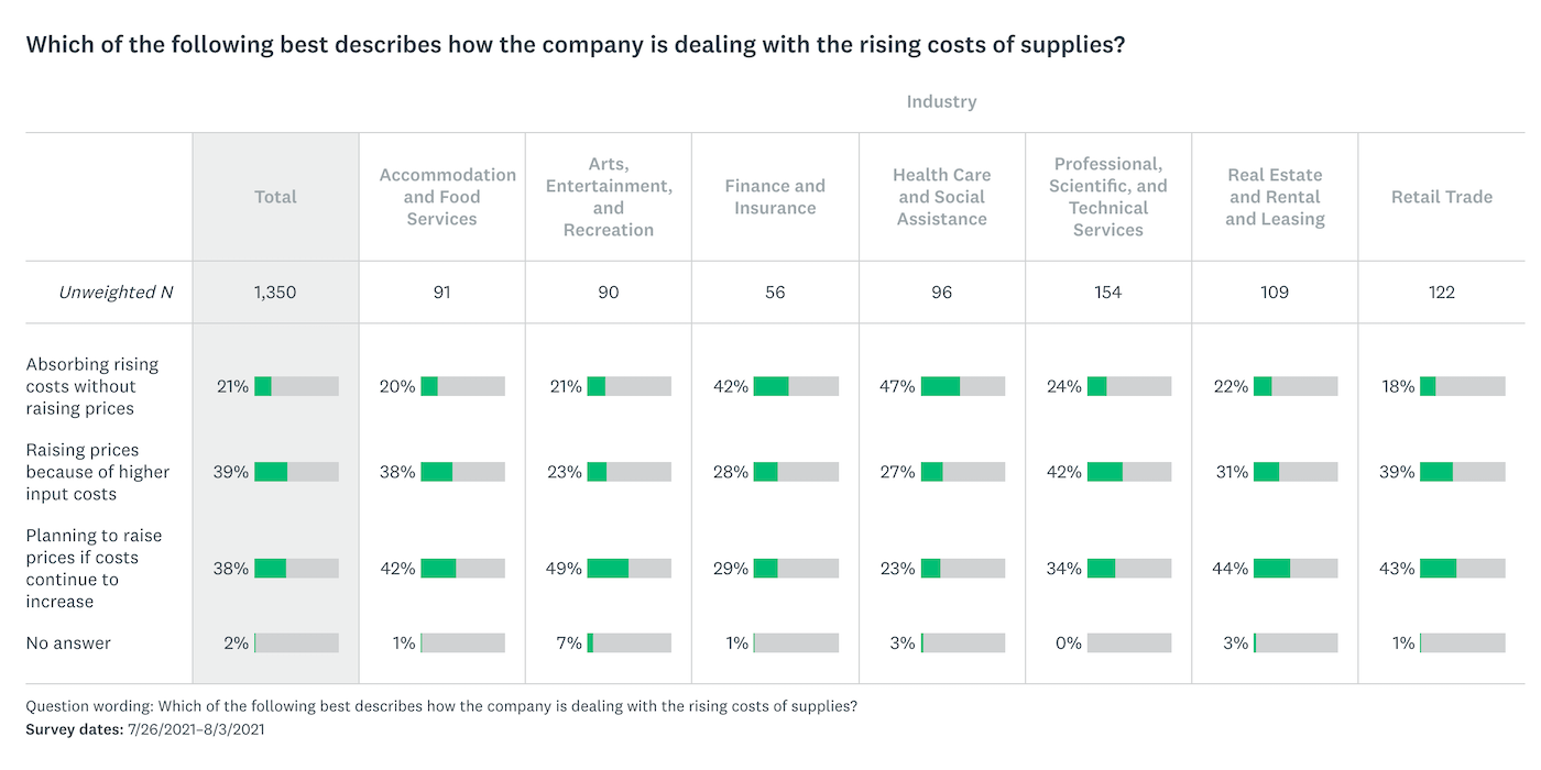 """Image of survey responses to the question """"Which of the following best describes how the company is dealing with the rising costs of supplies?"""" with responses broken out by industry."""