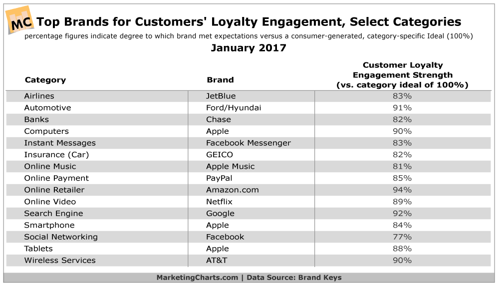 Infographic showing top brands by customer loyalty