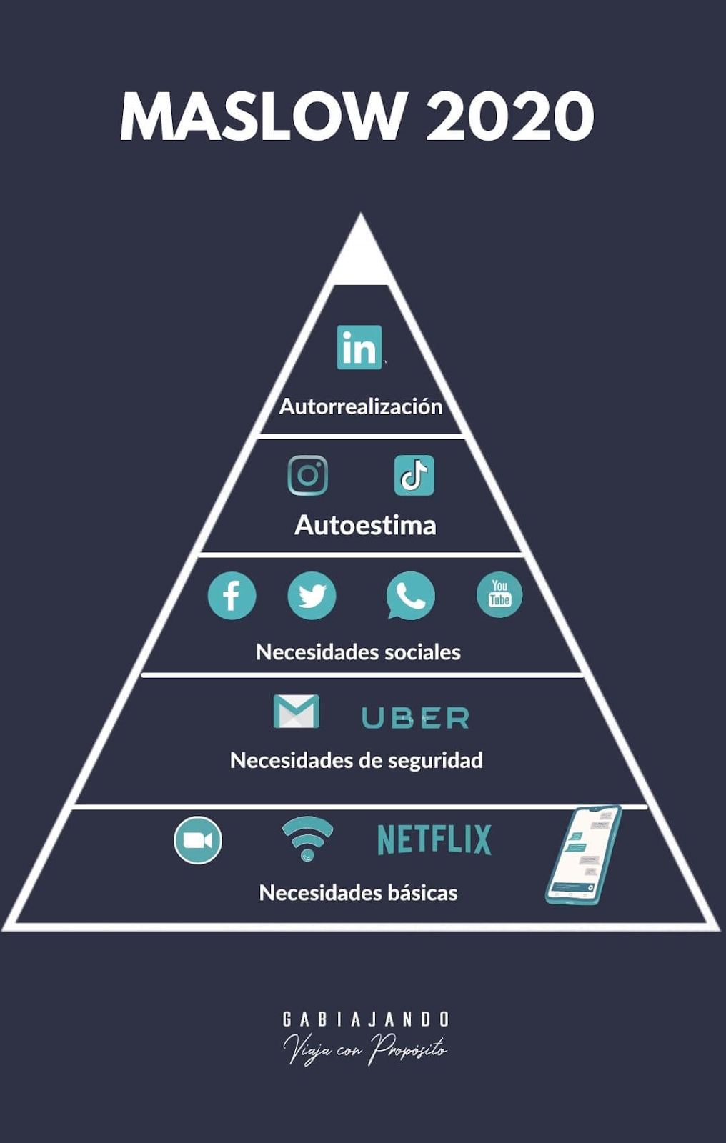 Pirámide de Maslow digital