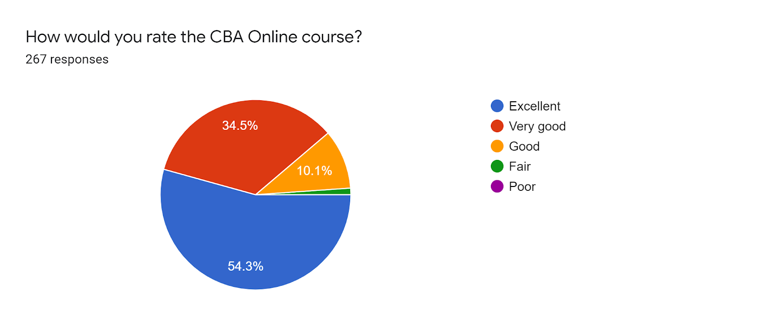 Forms response chart. Question title: How would you rate the CBA Online course?. Number of responses: 267 responses.