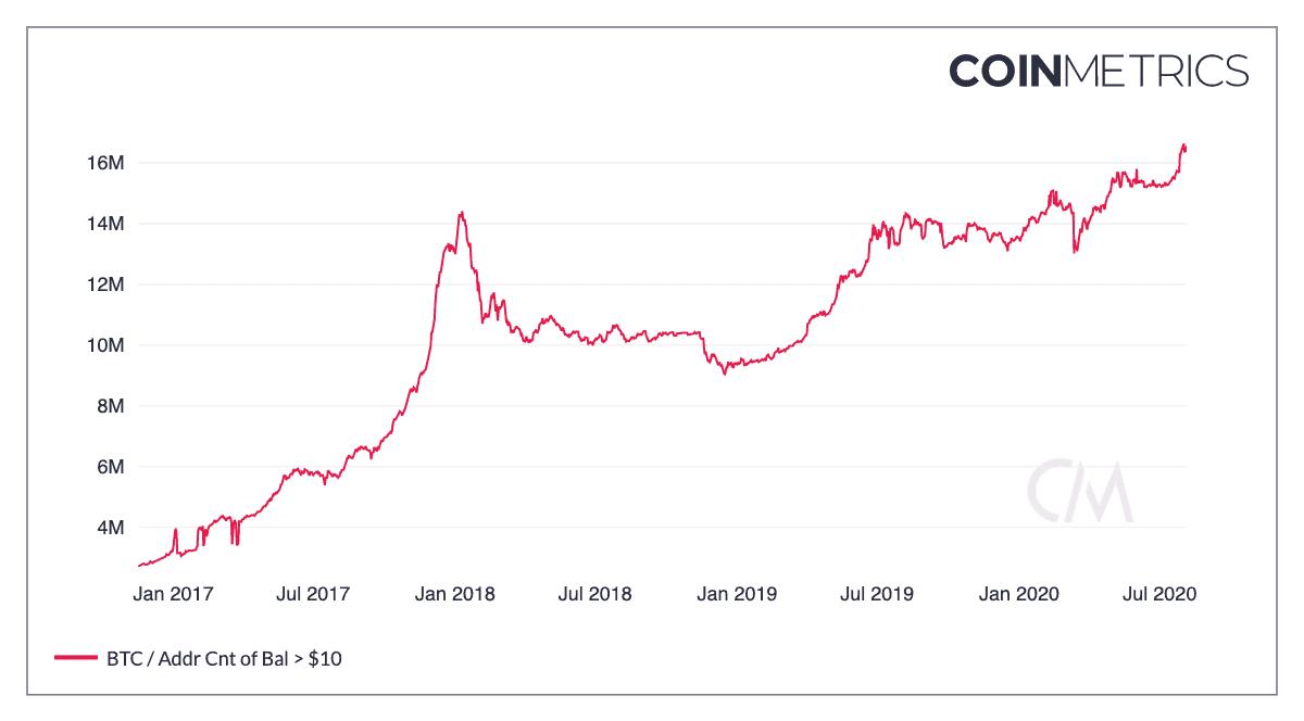 Endereços de bitcoin com mais de $10 em BTC