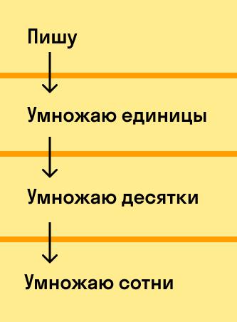 таблица последовательности действий