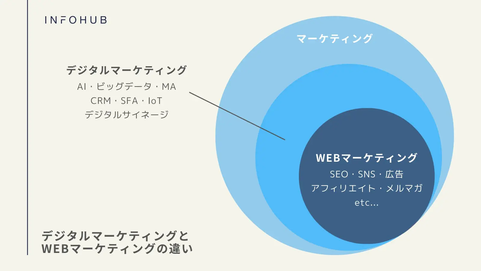 デジタルマーケティングとWebマーケティングの違いについて