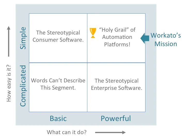 A chart that maps out Workato's mission as an automation platform