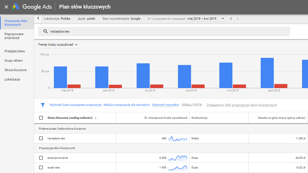 Planer słów kluczowych Google - analiza popularności wyszukiwanych fraz