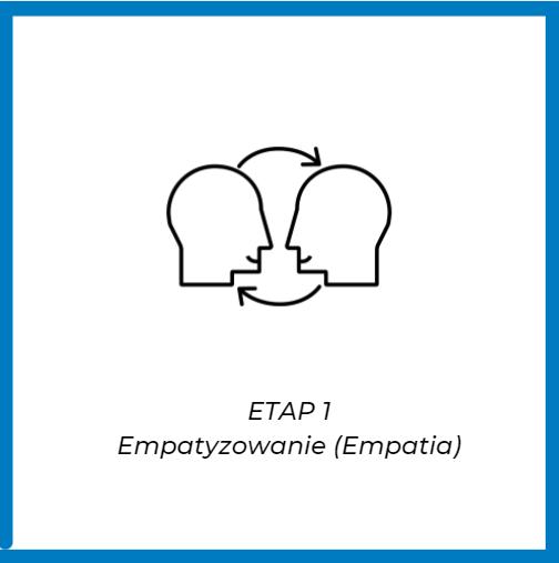 etapy design thinking empatyzowanie