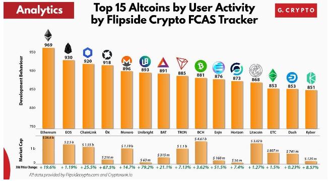 Top 15 Altcoins organizadas por actividad de usuarios en la red. Fuente: Flipside