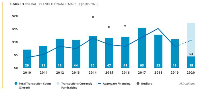 Blended Finance Market Graph (2010-2020)