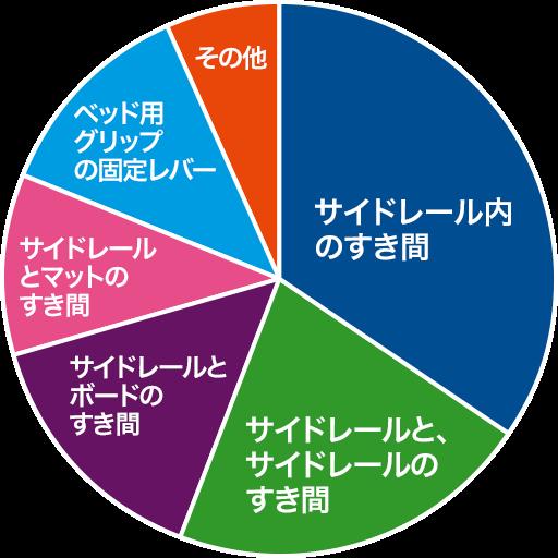 最新事故件数グラフ