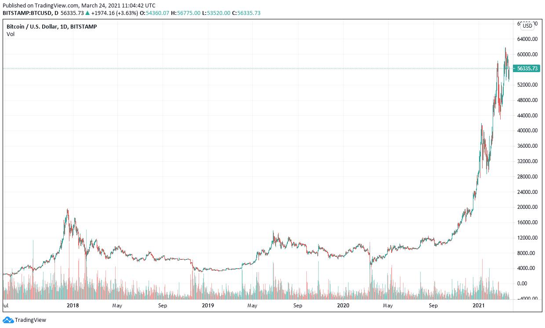 bitcoin toekomst of niet)