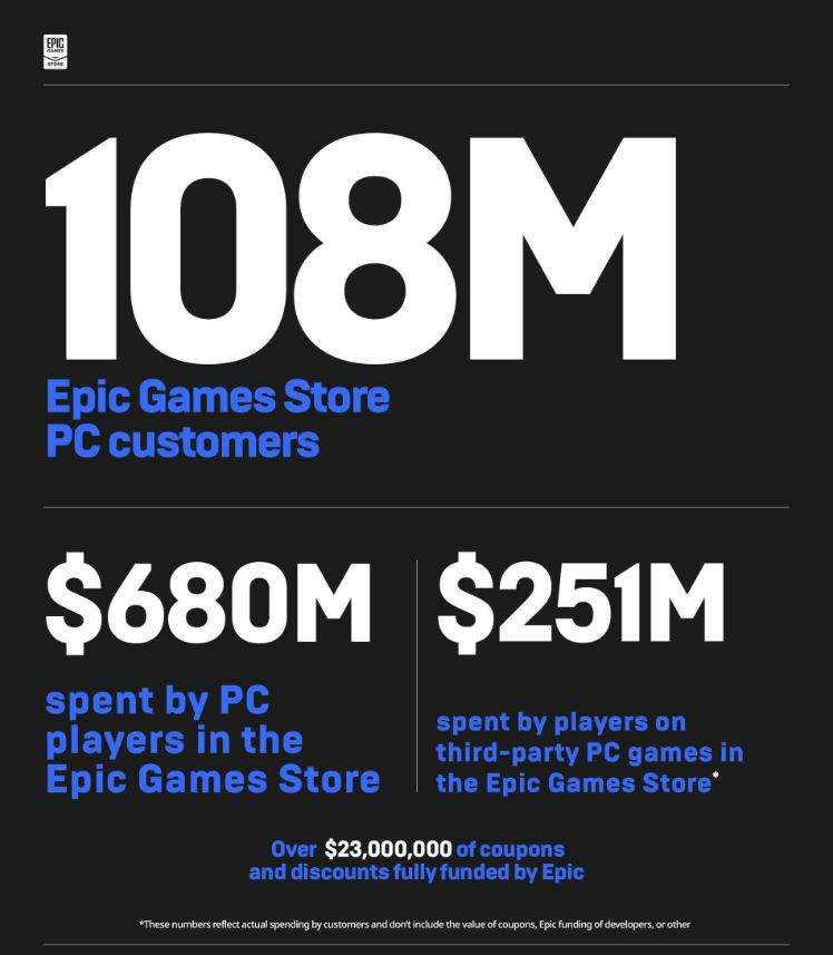 Epic-games-store-earns-680million-hits-108million-PC-users