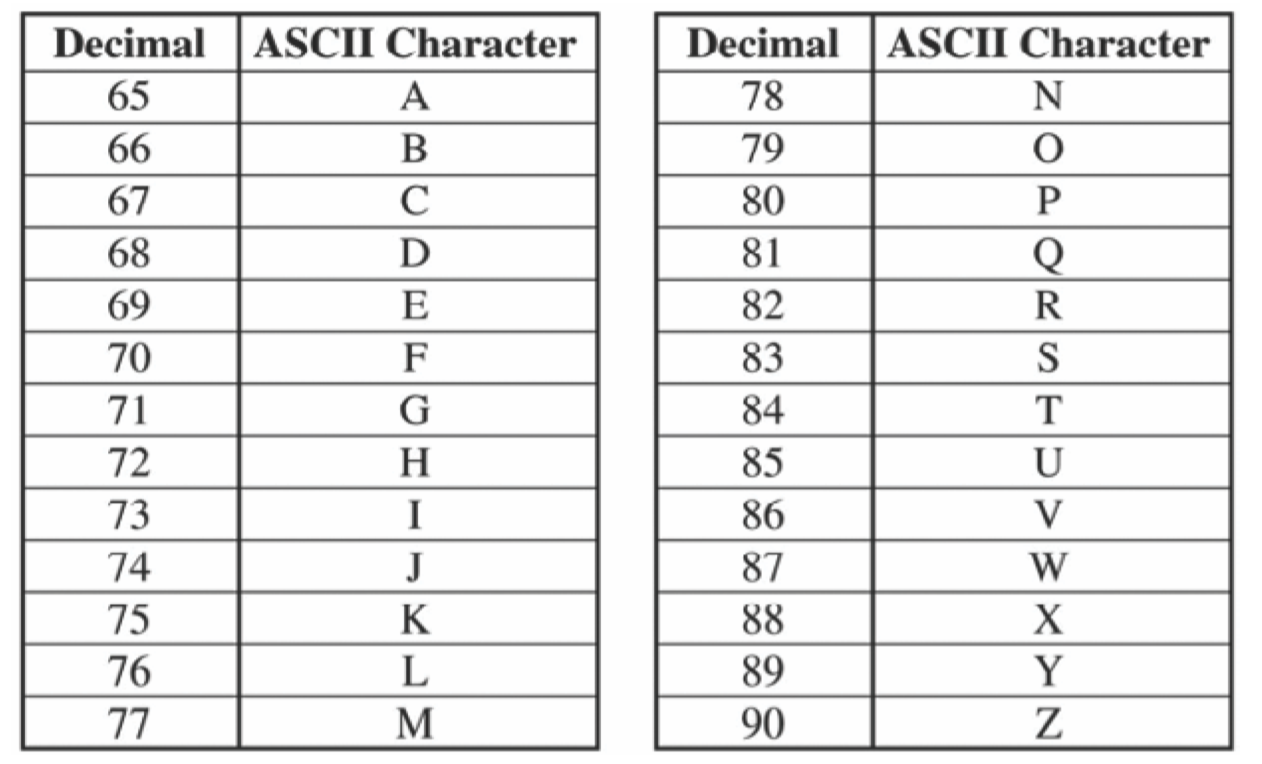 Programming questions ap computer science - Ascii code table for alphabets ...