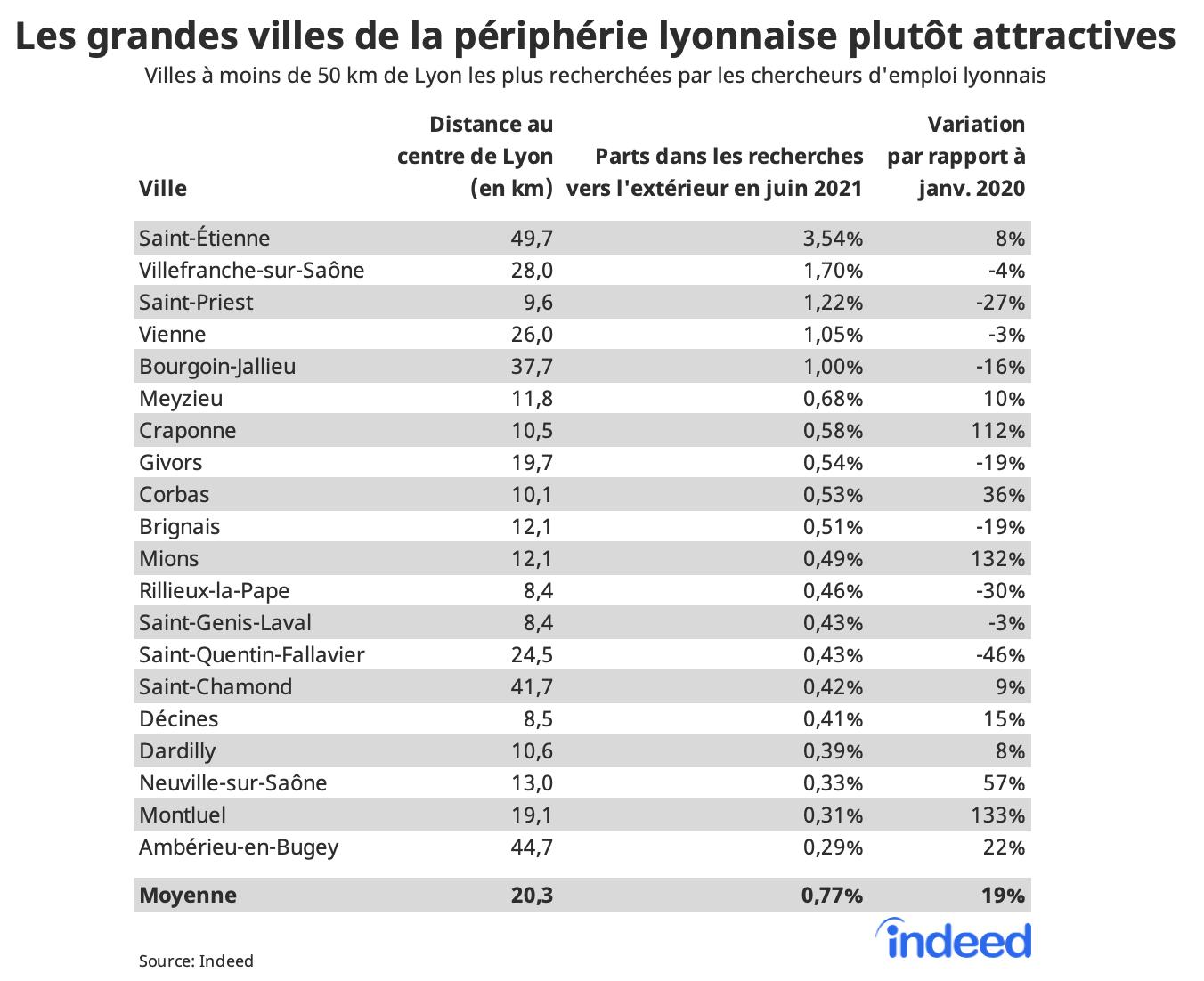 Le tableau figure les villes à moins de 50 km de Lyon les plus recherchées par les chercheurs d'emploi lyonnais. Les colonnes affichent la distance des villes au centre de Lyon (en km), la part de la ville dans les recherches en dehors de Lyon en juin 2021 et la variation de cette part par rapport à janvier 2020, en %.