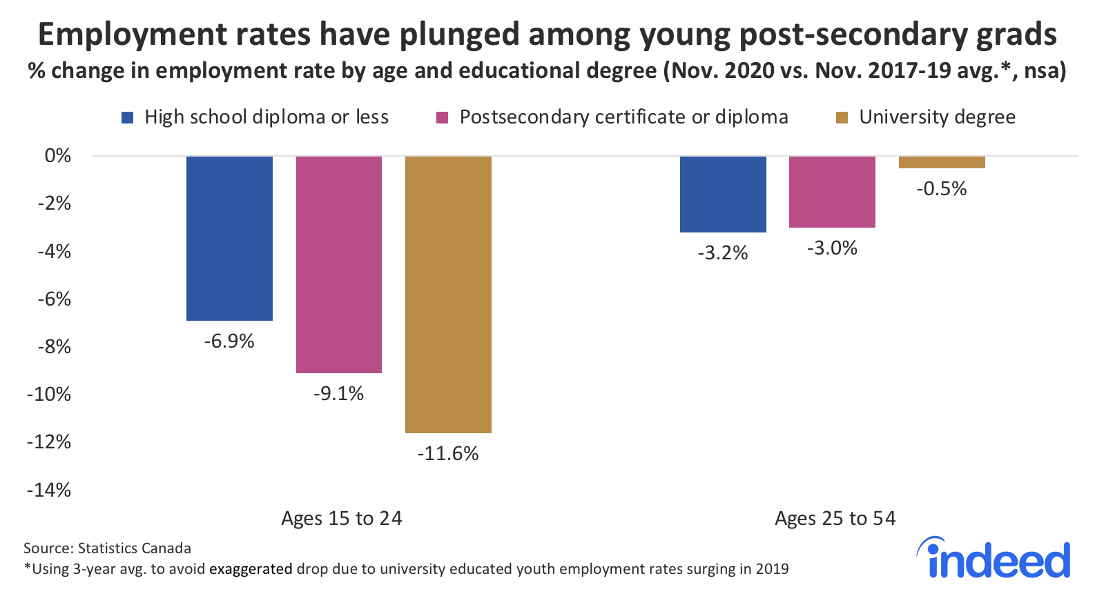 Bar chart showing employment rates have plunged among young post-secondary grads