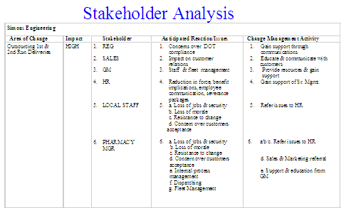 The Following Is A Selection Of Materials From A Presentation On The  Findings Of A Stakeholder Analysis Undertaken For A Manufacturing, ...