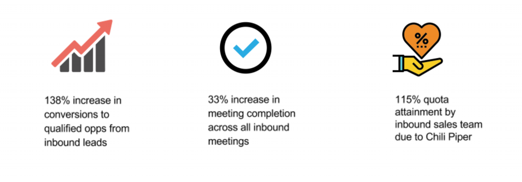 convert leads into meetings - Chili Piper case study
