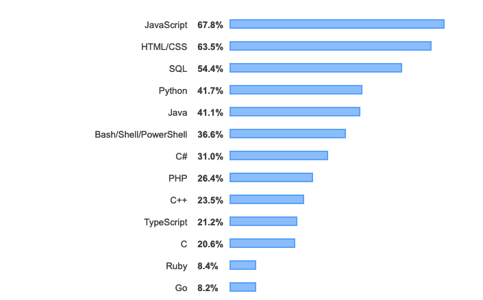 Most popular technologies worth considering as a part of you MVP app's tech stack