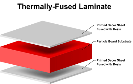Illustration of Thermally-Fused Laminate (TFL)