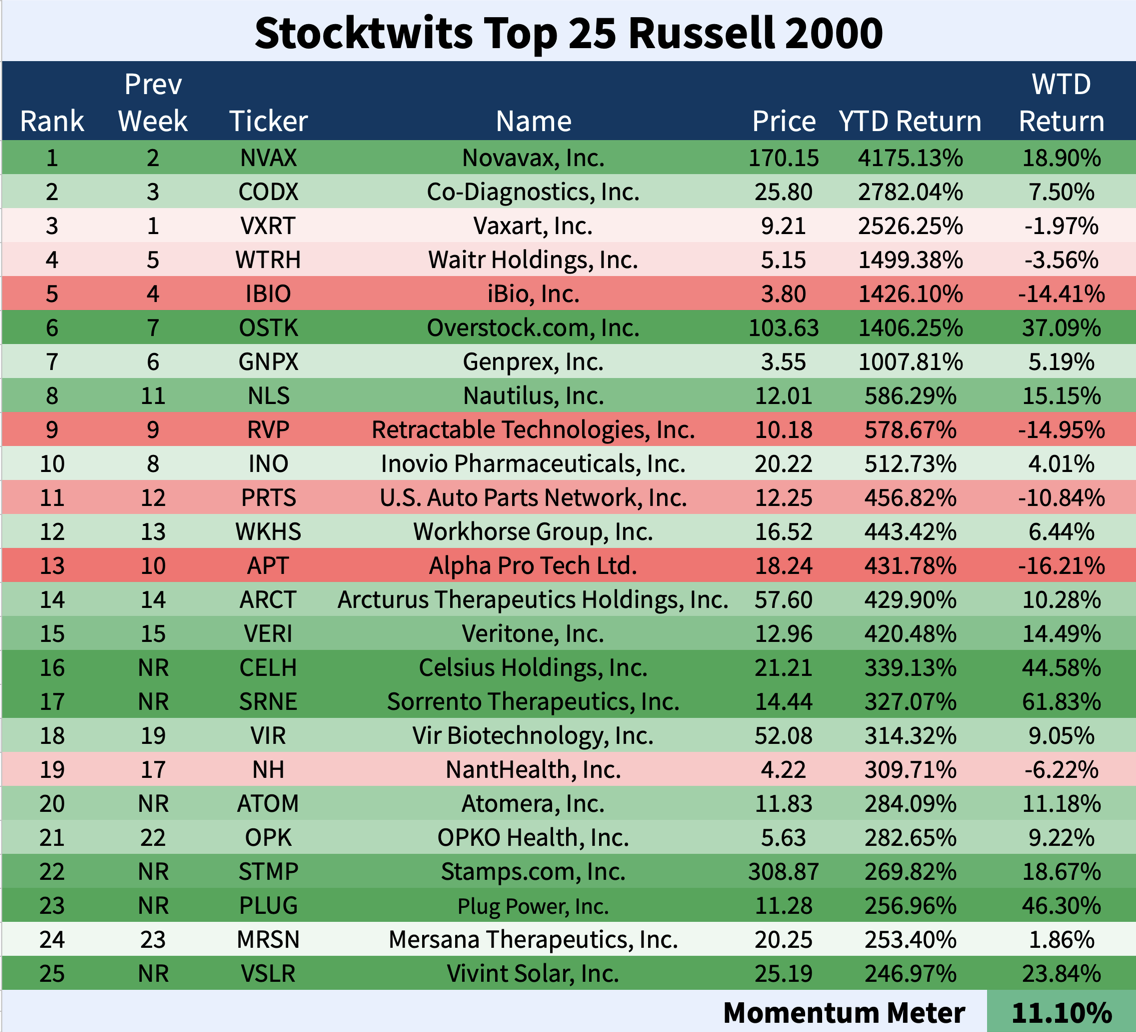 Stocktwits Top 25 Week 32 The Daily Rip