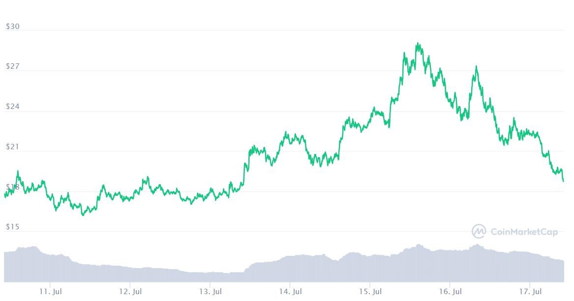 Bu Ay Bitcoin ve Diğer En İyi Kripto Para Birimlerinden Daha İyi Performans Gösteren En İyi 10 Altcoin 15