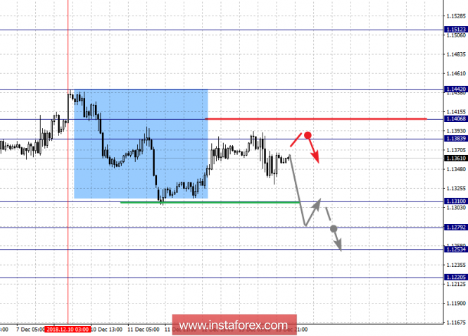 Fractal analysis of major currency pairs for December 14
