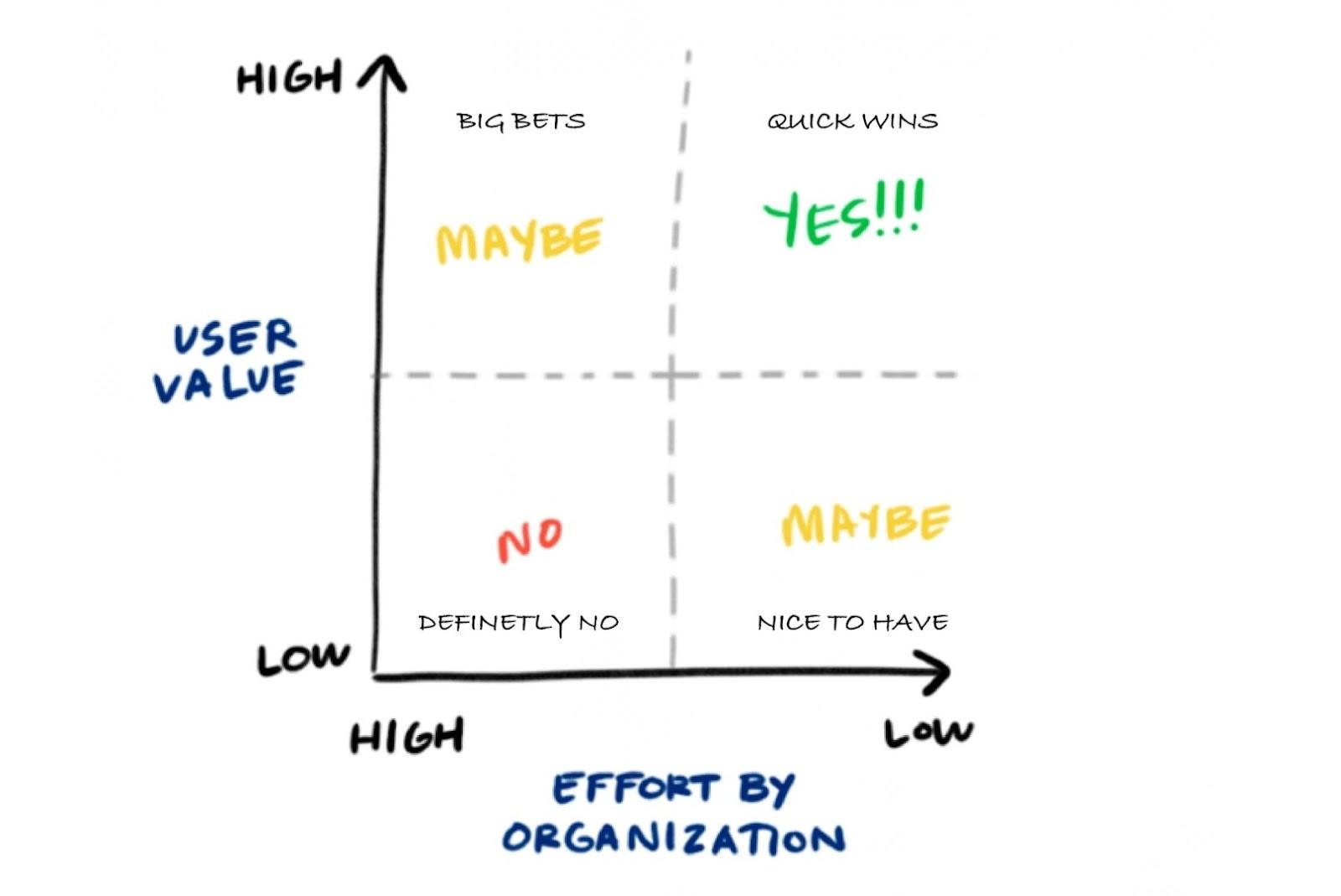 value vs effort ratio