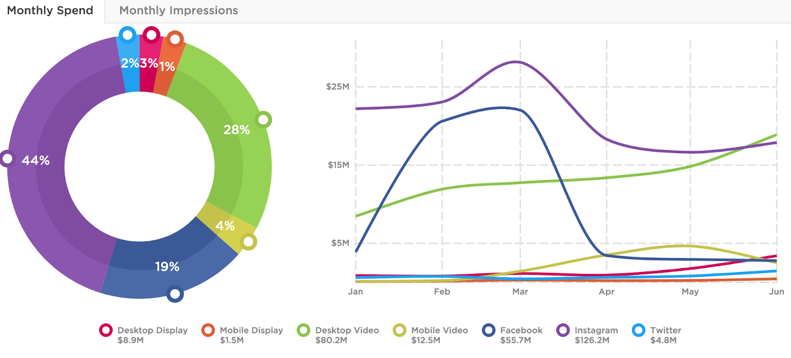 P&G has high spend on Instagram in H1 2021