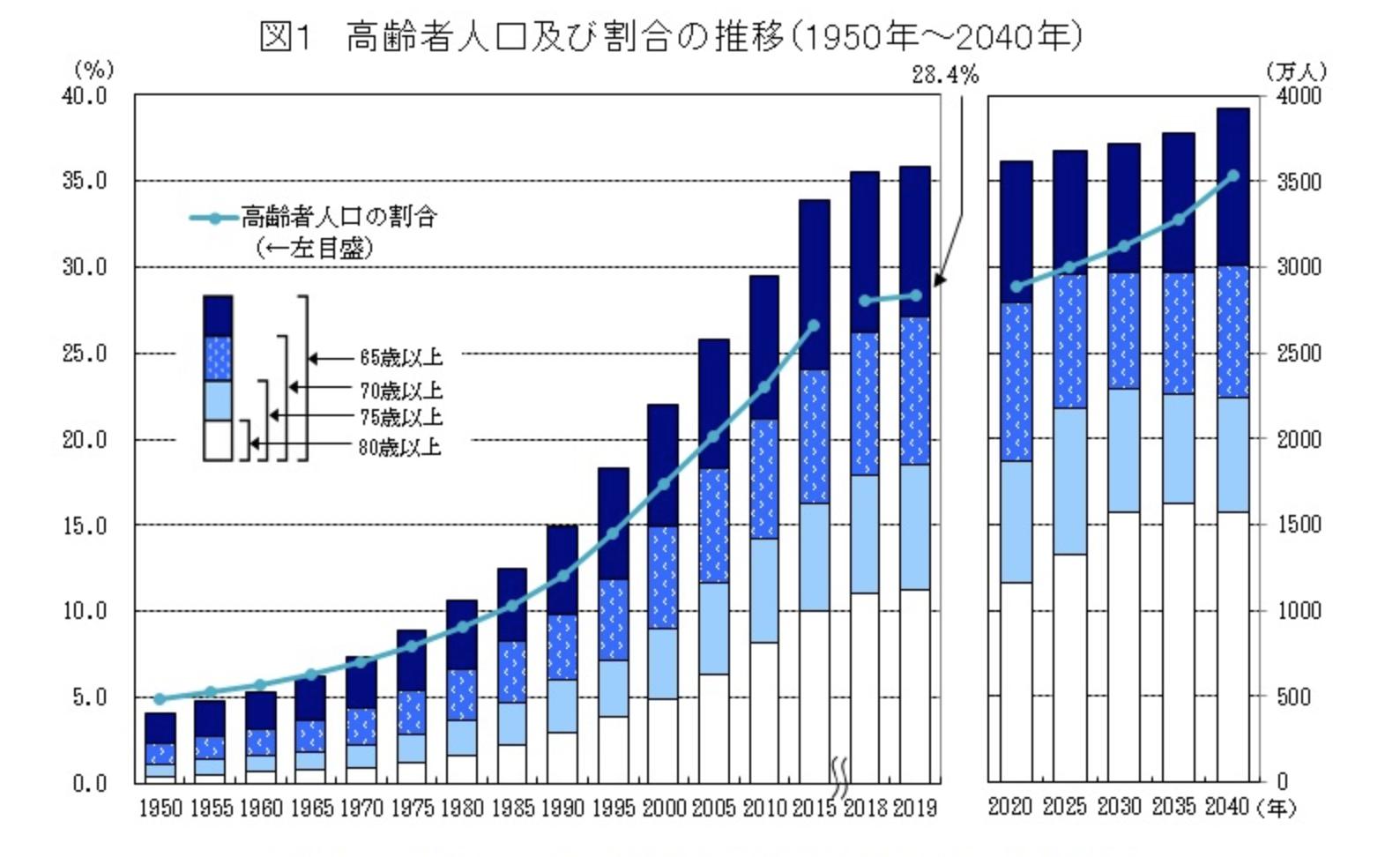 高齢者人口の割合と推移