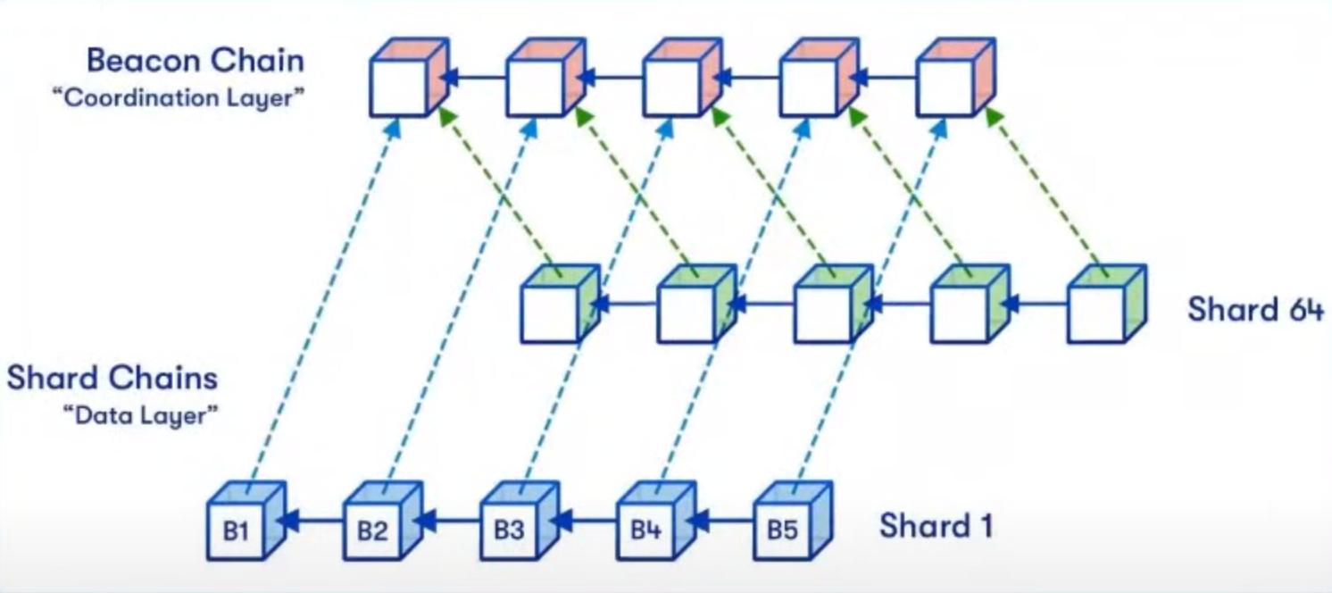 ethereum 2.0 merge summit ethereum beacon chain shard chains